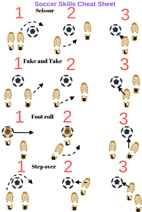 Soccer skills sheet to help players in situations. Include this while soccer coaching alongside soccer drills for kids to help improve a soccer players ball mastery and dribbling skills in soccer. soccer Soccer skills for kids: 4 easy skills Soccer Player Workout, Soccer Dribbling Drills, Soccer Training Drills, Soccer Workouts, Soccer Coaching, Soccer Practice Drills, Kids Soccer Drills, Taekwondo Training, Soccer Conditioning Drills
