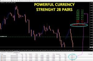 Free Powerful Currency Strength 28 Pairs Com Imagens