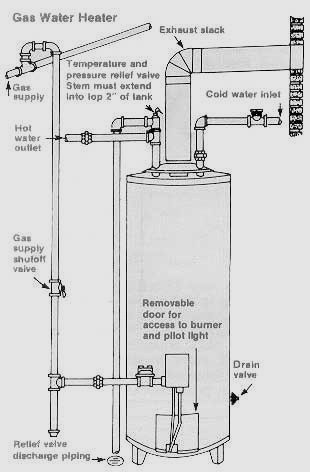 Hot Water Heater Maintenance Water Heater Maintenance Water Heater Installation Plumbing Installation