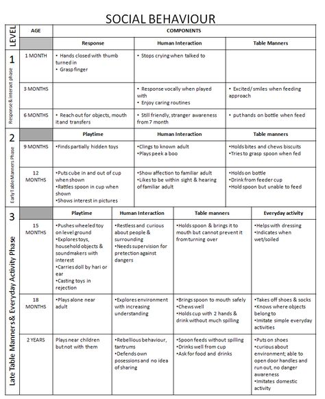 73 Developmental Milestones Ideas Developmental Milestones Milestones Child Development