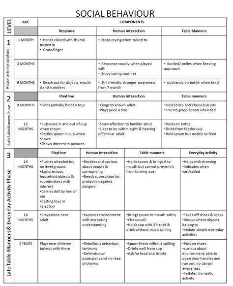 Social Development Milestones Chart