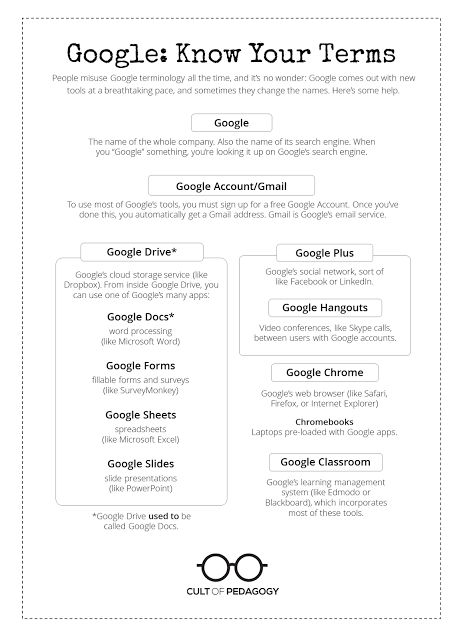 Love this Fake Twitter Template created with Google Drawing - copy google docs award template