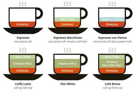 もう迷わない コーヒーの違いを一覧にした画像がめっちゃわかりやすい カフェモカ コーヒー カフェラテ
