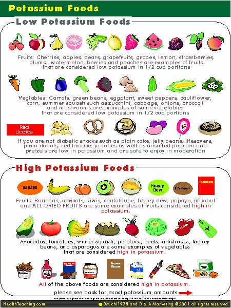 Potassium-rich food items can lower the chance of high blood - potassium rich foods chart