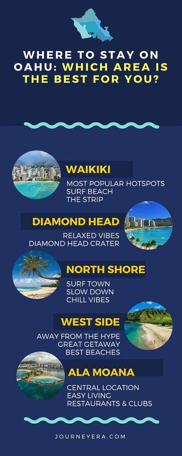 Where To Stay On Oahu Which Region Is Best For You Journey Era Fishing Tours Oahu Hawaii Honeymoon