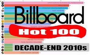 Billboard Top 100 Kpop Of 2010s Di 2020