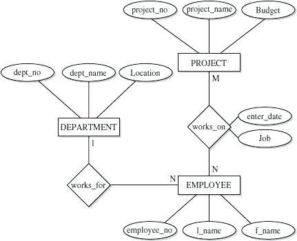 Image Result For Er Diagram For Employee Attendance Management System Diagram Employee Management Management