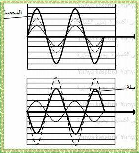 شروط التداخل في الضوء Pdf تحميل مباشر Math