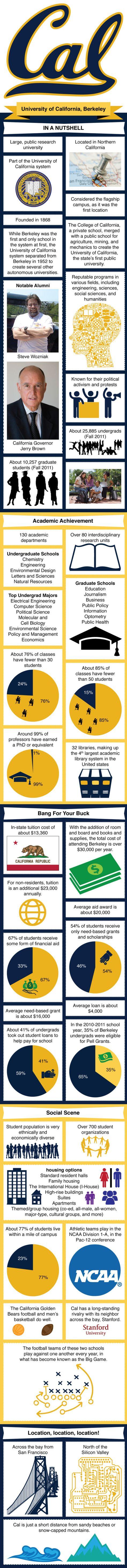 University of California, Berkeley  Infographic