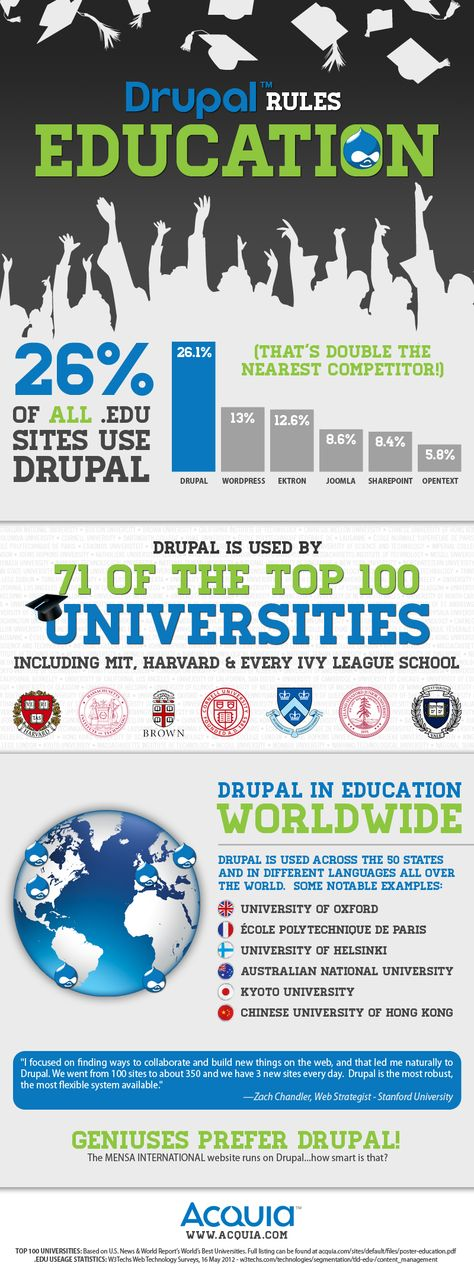 Drupal rules Education: over 26% of all .EDU websites use Drupal!! Get in touch, we can help you using Drupal as well (www.aglobalway.com)