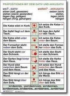 Wo ist/steht/liegt ...? | German | Pinterest | German, German ...