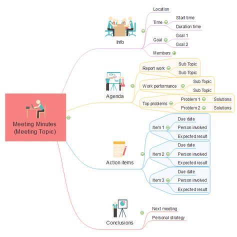 43 best Mind Map images on Pinterest Mind maps, Management and - meeting protocol template