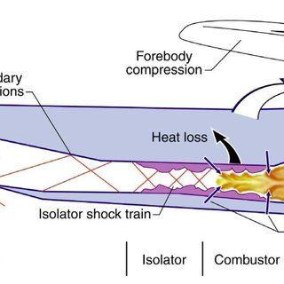 PDF) Flow Visualization of a Scramjet Inlet - Isolator Model