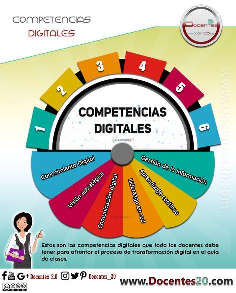72 Ideas De Virtualidad En La Educación Educacion Aprendizaje Educacion Virtual
