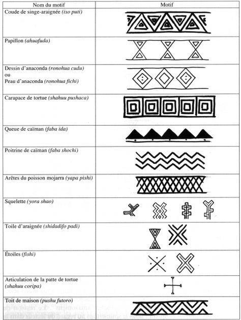 Les Repertoires Graphiques Amazoniens Yourpinterestlikes Filipino Tattoos Maori Tattoo Maori Tattoo Designs