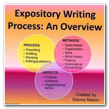 Essay Essaywriting Dissertation Data Analysis Sample Free