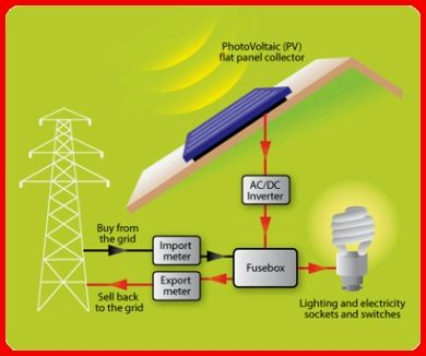 Diy Solar Projects Solar Panel Cost Renewable Solar Solar Energy Panels