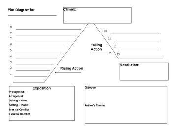 This Plot Diagram Is Useful For Labeling Conflict Rising Action Climax Falling Action And Resolution In Any Story Plot Diagram Graphic Organizers Diagram