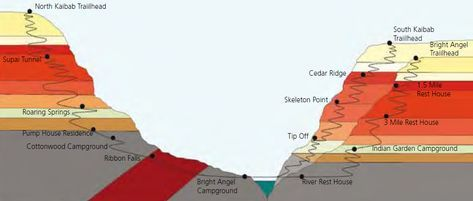 Rim To Rim Grand Canyon Elevation Map Pilgrimage To The