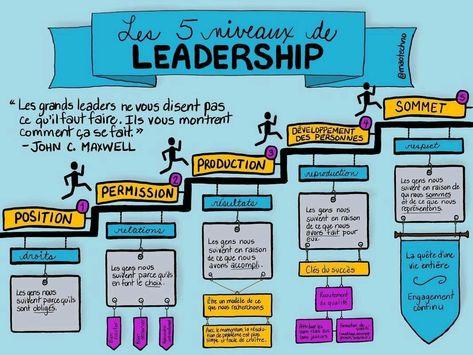 Les 5 niveaux de leadership