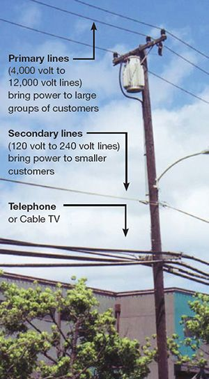 types of electric pole - חיפוש ב-Google | Lamp in 2019 | Utility pole