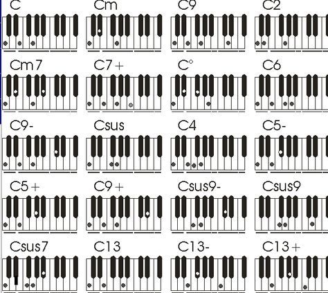 Piano Chords Lessons Are Offered Here With Amazing Video Tutorials