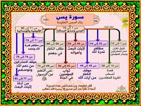 سورة يس Quran Verses Verses Arabic Poetry