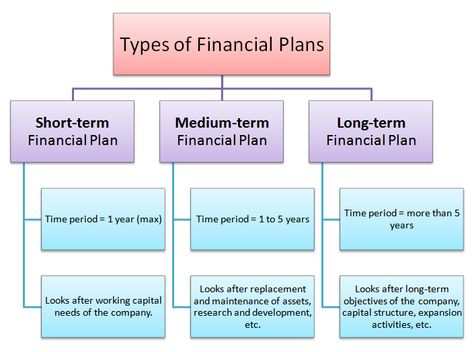 Financial planning assignment help custom essay service writing - certified financial planner resume