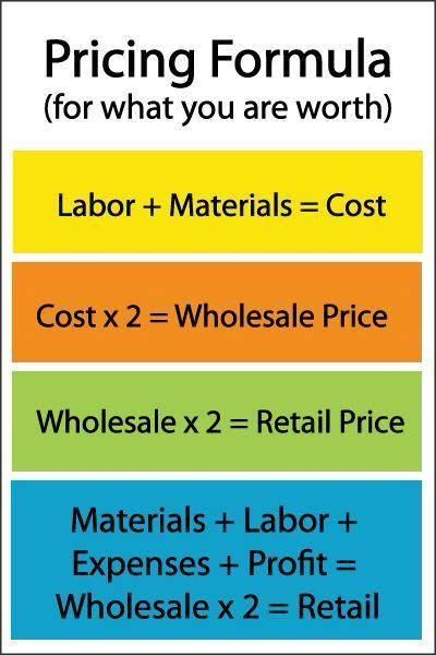 Pricing Formula: How to Price your Creative Work--in case I get back into my Etsy! Starting A Business, Business Planning, Business Tips, Business Management, Diy Business Ideas, Small Business Plan Template, Business Memo, Small Business Tax, Small Business Marketing