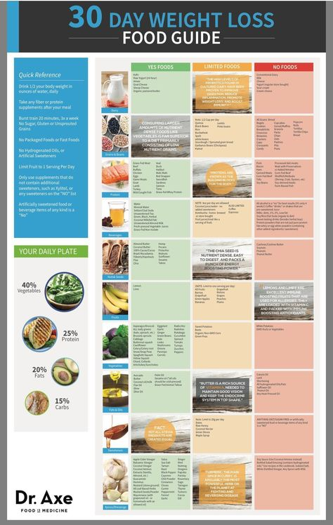 List Of Pinterest Challenge 30 Day Diet Food Weight Loss Pictures