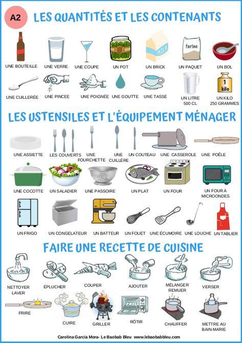 Lexique- les aliments (A2)