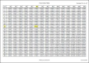 Future Value Tables Double Entry Bookkeeping Annuity Annuity Table Time Value Of Money
