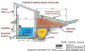 image result for how to build a spring house | spring home ...  pinterest