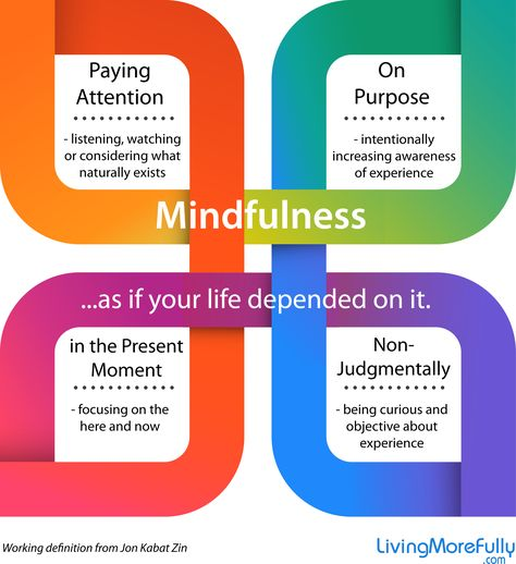 diagram of mindfulness by Dr. Jon Kabat-Zinn