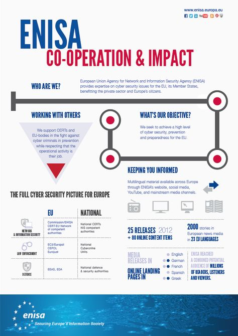 ENISA - Cooperation and Impact