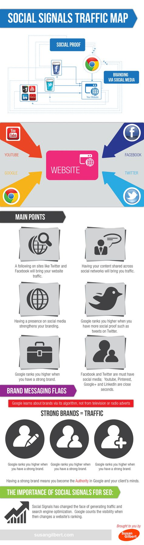 Why Social Sharing Matters: Social Signals Traffic Map [Infographic]