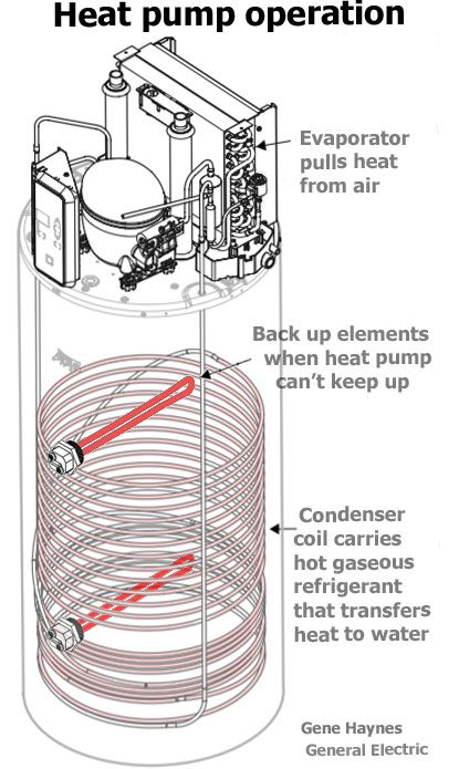 Best Heat Pump Heat Pump Water Heater Heat Pump Refrigeration And Air Conditioning