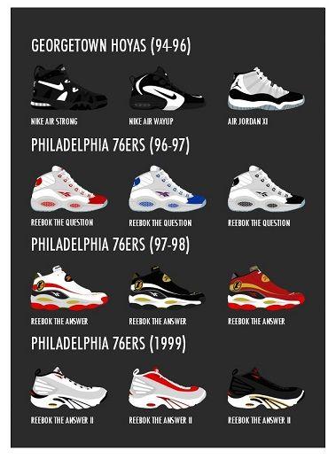 Pensionista Acumulativo escribir  Allen Iverson Shoes | Zapatillas de baloncesto, Zapatillas ...