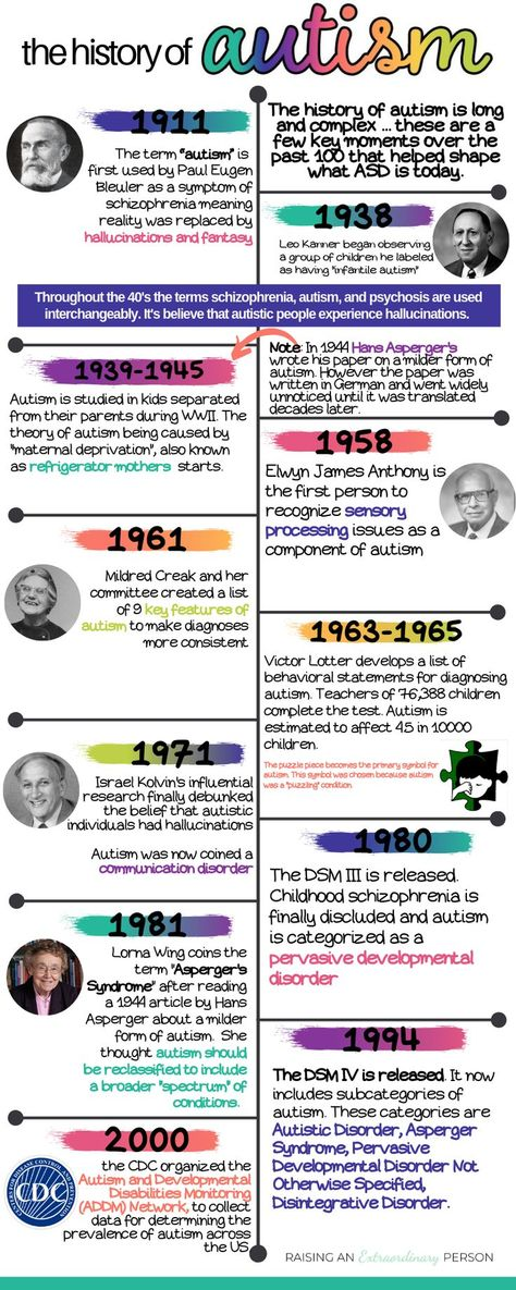 A Brief History Of Autism Research >> Pinterest Pinterest