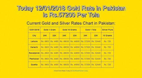 12 Jan 18 English Goldrate Goldratestan Grp Today 01 2018 Gold Rate In Stan Is Rs 57200 Per Tola Goldratetoday Goldrateusa