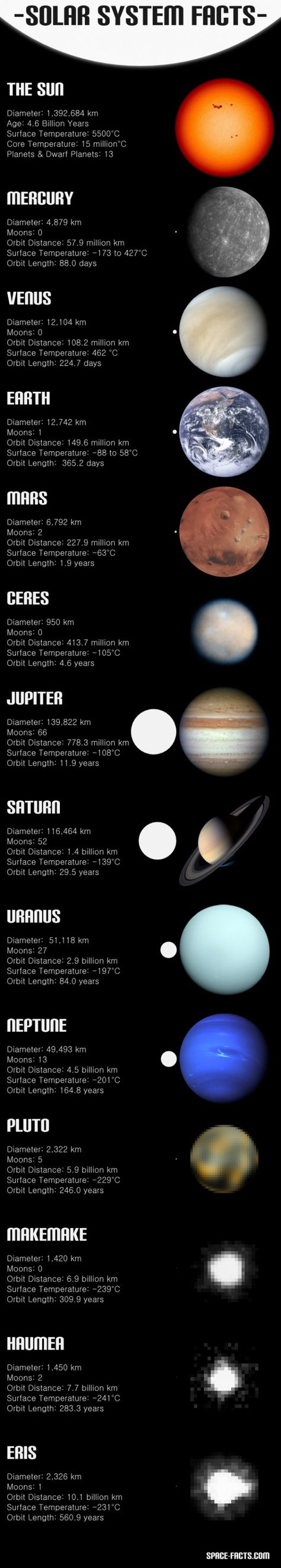 solar system facts - 474×2637
