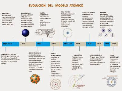 Quimikamptwo Línea Del Tiempo Modelos Atómicos Teoría Atómica Modelos Atomicos Enseñanza De Química