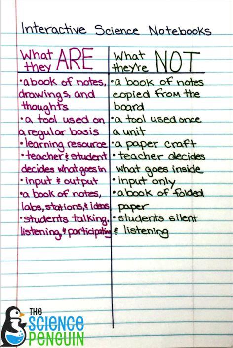 What Interactive Science Notebooks Are (and what they are NOT)