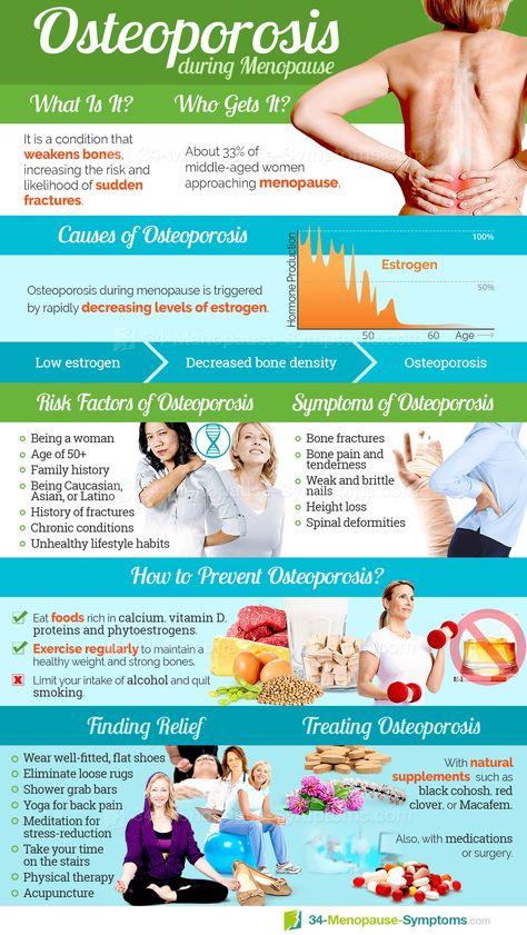 Osteoporosis Symptom Information