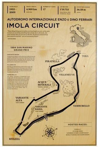 Imola Circuit Holz Wandbild Circuit Holz Imola Wandbild Rennsport Nurburgring Nordschleife Rennen