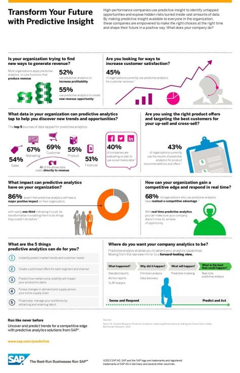 Predictive Analytics: How To Forecast The Future? [Infographic]