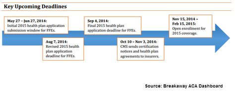 Timeline Of Key 2015 Deadlines For The Affordable Care Act