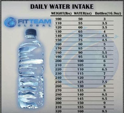 How Much Water Do We Need To Drink According To Our Weight Water Weight Daily Water Intake