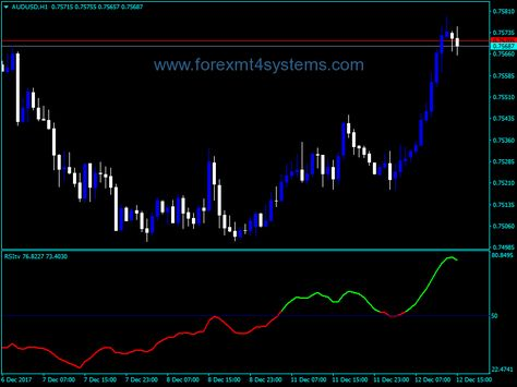 Forex Smoothed Rsi Indicator Smooth Chart Free
