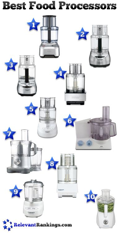 The top 10 best food processors as rated by RelevantRankings.com